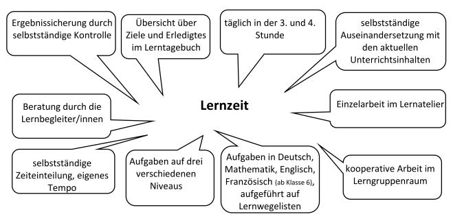 Lernzeit - Übersicht für die Homepage